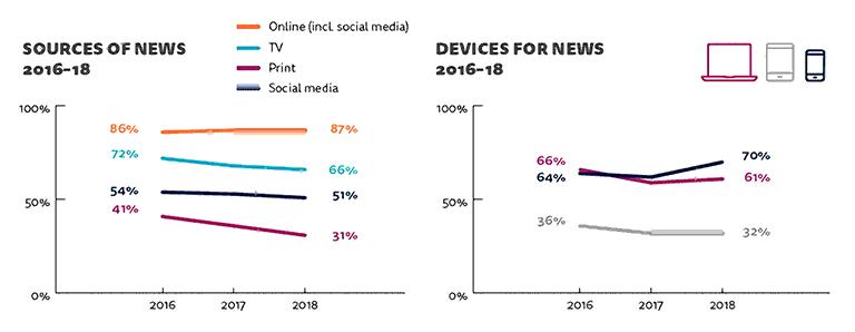 Skandinavische Medienhäuser gelten international als Treiber für den Onlinejournalismus. So lesen 87 Prozent der Norweger Nachrichten online – und zunehmend mobil.